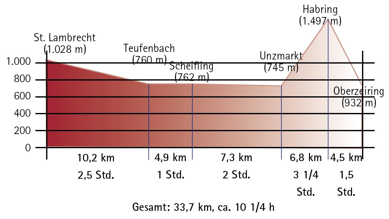 1. Etappe Höhenprofil von St. Lambrecht nach Oberzeiring