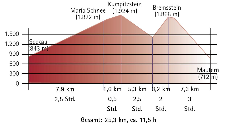 3. Etappe Seckau bis Mautern Höhenprofil