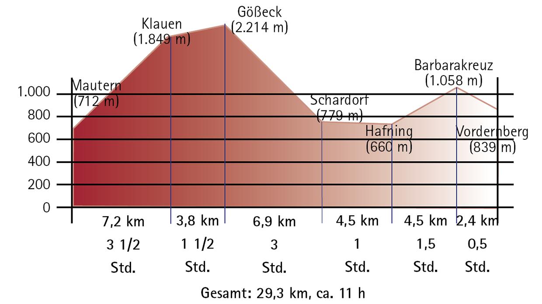 Höhenprofil Tagesetappe von Mautern nach Vordernberg – Alpinvariante (29,3 km)