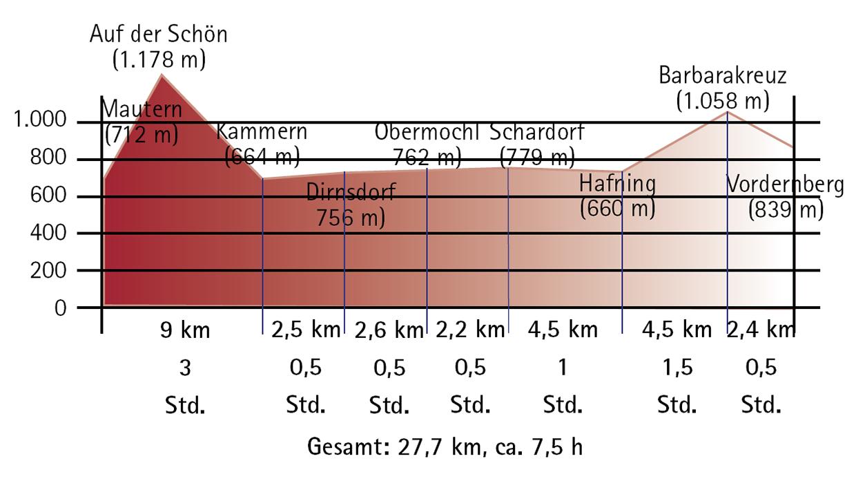 4-Etappe-Höhenprofil von Mautern bis Vordernberg